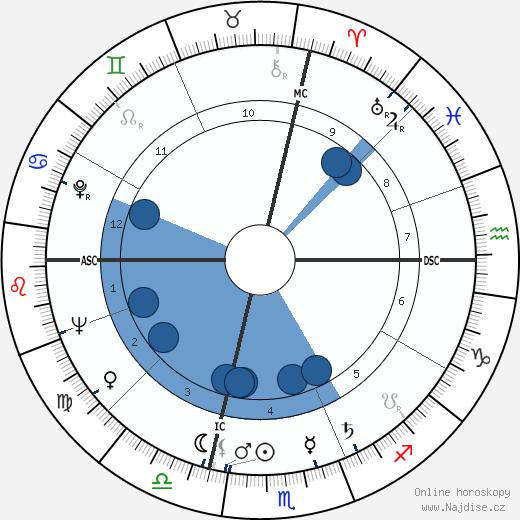 Gilbert Bécaud wikipedie, horoscope, astrology, instagram