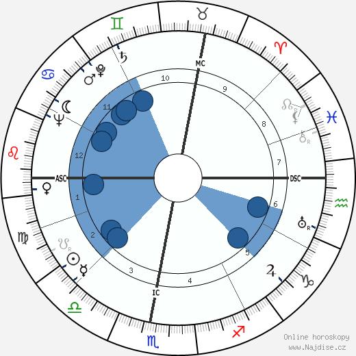 Gilberte Cournand wikipedie, horoscope, astrology, instagram