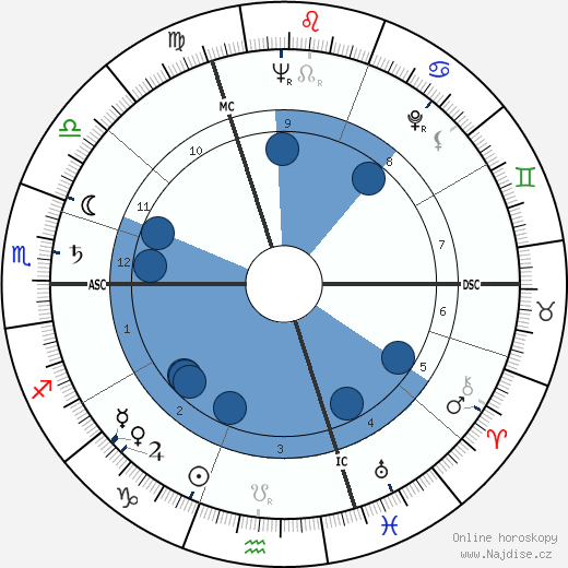 Gilles Deleuze wikipedie, horoscope, astrology, instagram