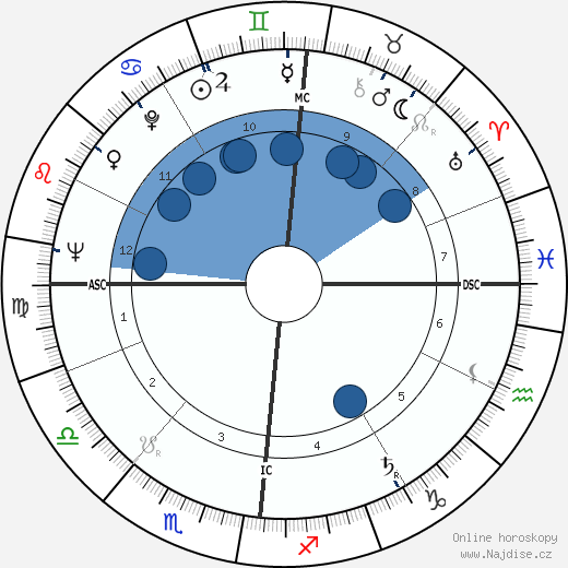 Gilles Jacob wikipedie, horoscope, astrology, instagram