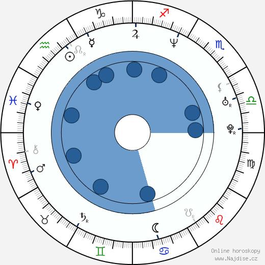 Gillian Vigman wikipedie, horoscope, astrology, instagram