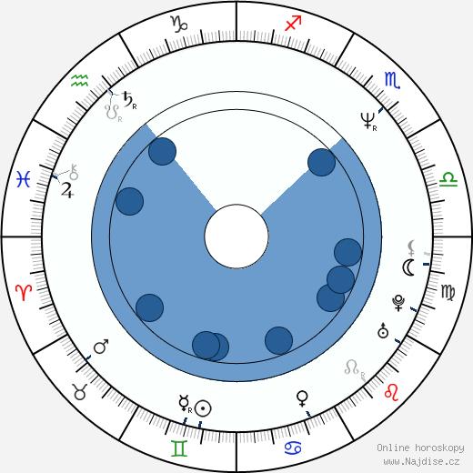 Gina Gershon wikipedie, horoscope, astrology, instagram