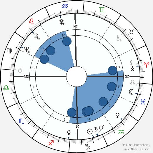 Ginette Jany wikipedie, horoscope, astrology, instagram
