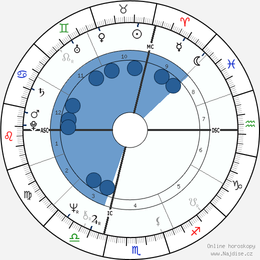 Ginette Reno wikipedie, horoscope, astrology, instagram