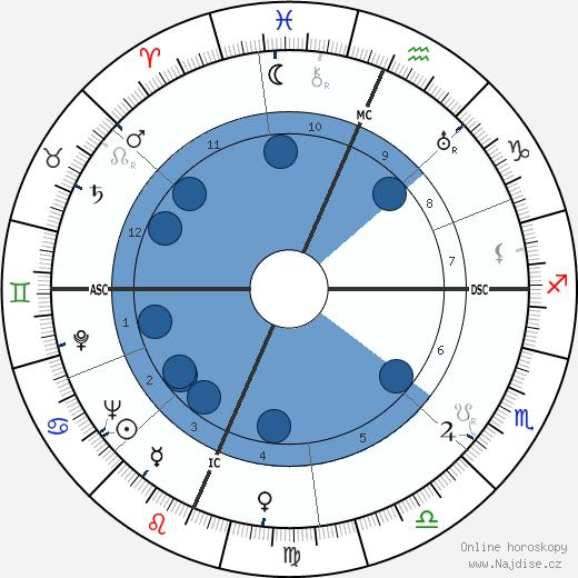 Ginger Rogers wikipedie, horoscope, astrology, instagram