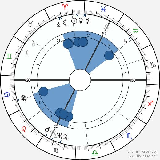 Gino Pivatelli wikipedie, horoscope, astrology, instagram