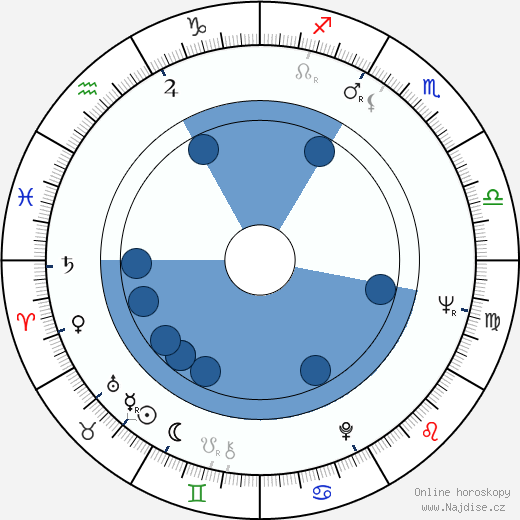 Giorgi Šengelaja wikipedie, horoscope, astrology, instagram