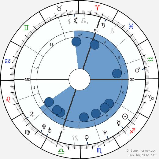 Giorgia Padoan wikipedie, horoscope, astrology, instagram