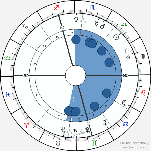 Giorgio Abetti wikipedie, horoscope, astrology, instagram