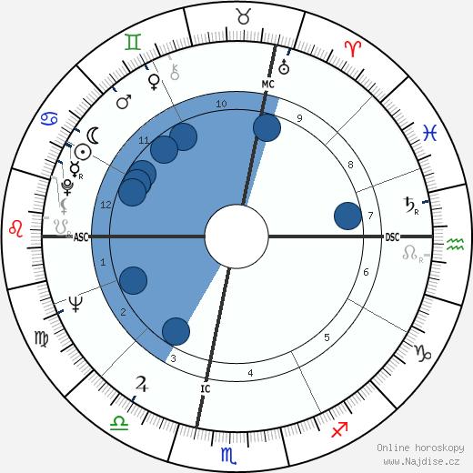 Giorgio Armani wikipedie, horoscope, astrology, instagram