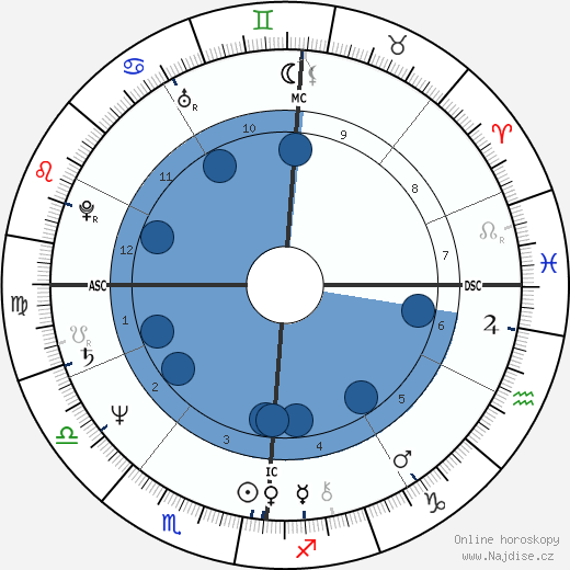 Giorgio Faletti wikipedie, horoscope, astrology, instagram