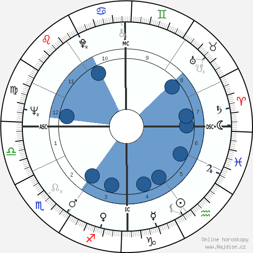 Giorgio Gaber wikipedie, horoscope, astrology, instagram