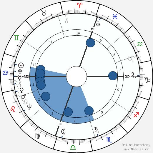 Giorgio Napolitano wikipedie, horoscope, astrology, instagram