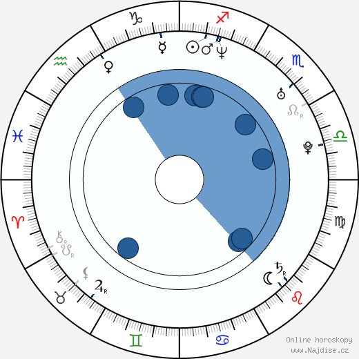 Giovanna Zacarías wikipedie, horoscope, astrology, instagram