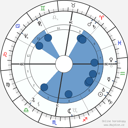 Giovanni Battistoni wikipedie, horoscope, astrology, instagram