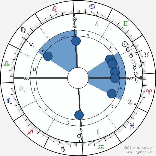 Giovanni Falcone wikipedie, horoscope, astrology, instagram