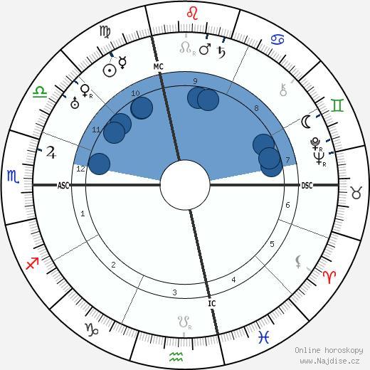 Giovanni Gronchi wikipedie, horoscope, astrology, instagram