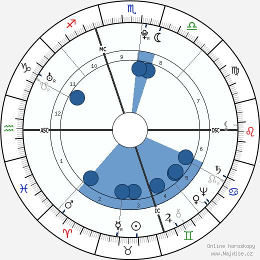 Giovanni Paisiello wikipedie, horoscope, astrology, instagram
