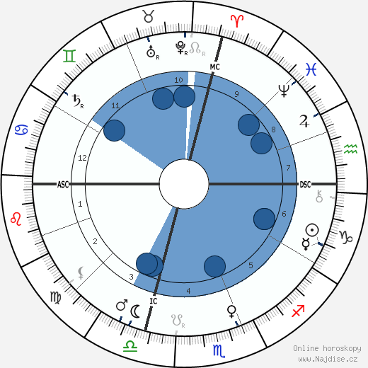 Giovanni Pascoli wikipedie, horoscope, astrology, instagram