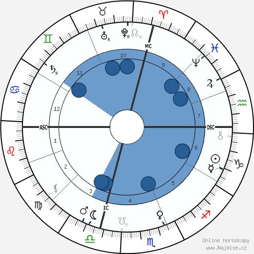 Giovanni Pascoli wikipedie, horoscope, astrology, instagram