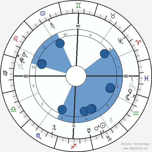 Giovanni Pergolesi wikipedie, horoscope, astrology, instagram