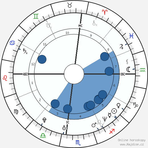 Giovanni Ribisi wikipedie, horoscope, astrology, instagram