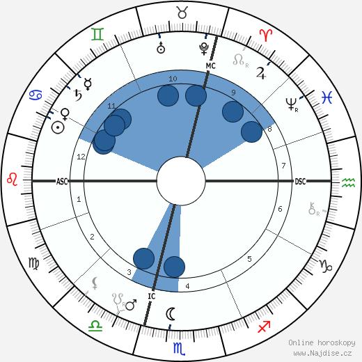 Gisela Habsbursko-Lotrinská wikipedie, horoscope, astrology, instagram