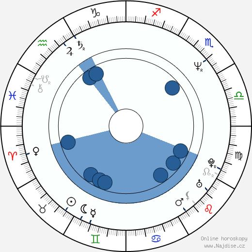 Giselle Fernandez wikipedie, horoscope, astrology, instagram