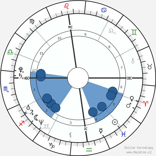 Giulia Quintavalle wikipedie, horoscope, astrology, instagram