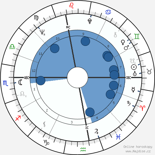 Giuliano Amato wikipedie, horoscope, astrology, instagram