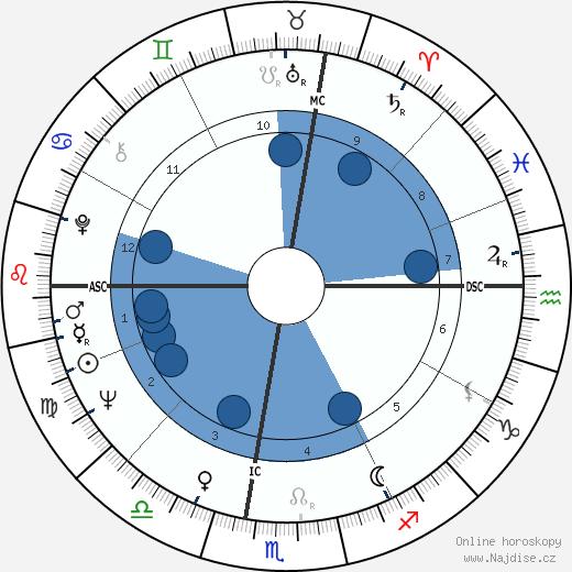Giuliano Gemma wikipedie, horoscope, astrology, instagram