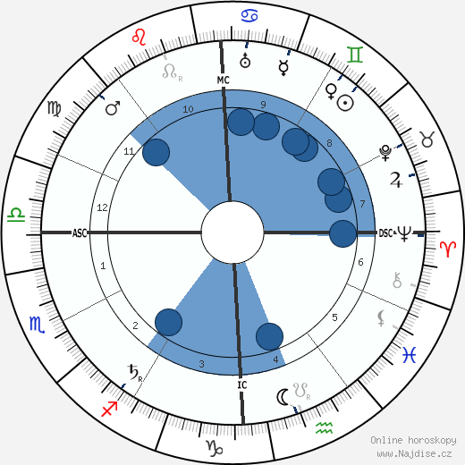 Giulio Douhet wikipedie, horoscope, astrology, instagram