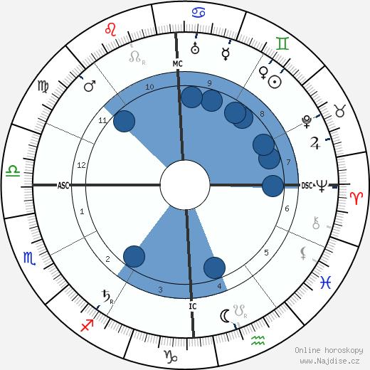 Giulio Douhet wikipedie, horoscope, astrology, instagram