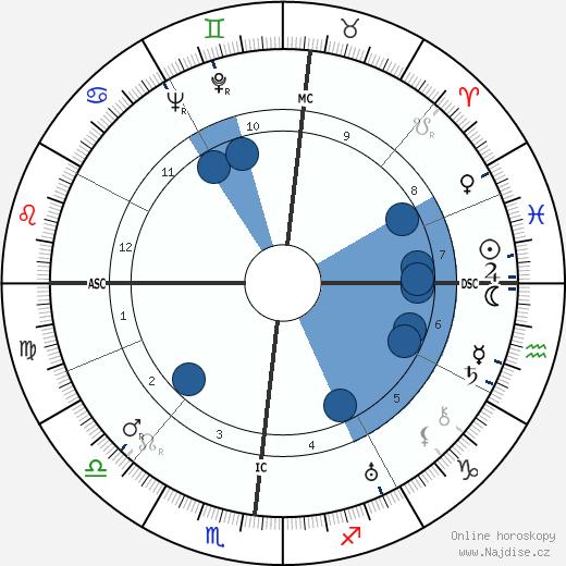 Giulio Natta wikipedie, horoscope, astrology, instagram