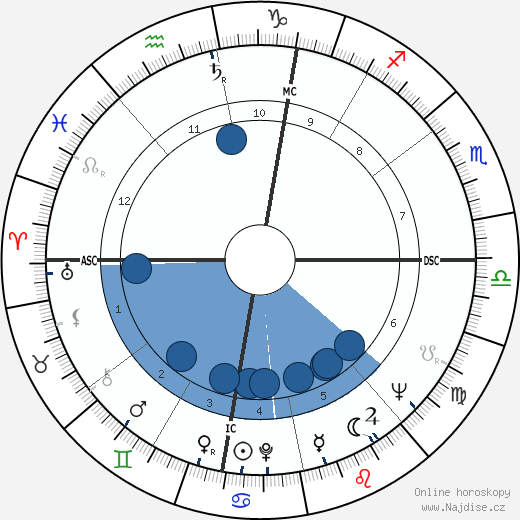 Giuseppe Corradi wikipedie, horoscope, astrology, instagram