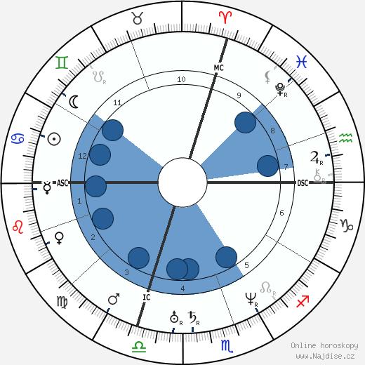 Giuseppe Garibaldi wikipedie, horoscope, astrology, instagram