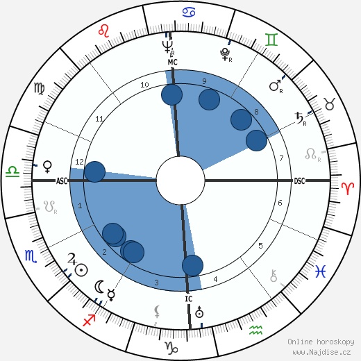 Giuseppe Olmo wikipedie, horoscope, astrology, instagram