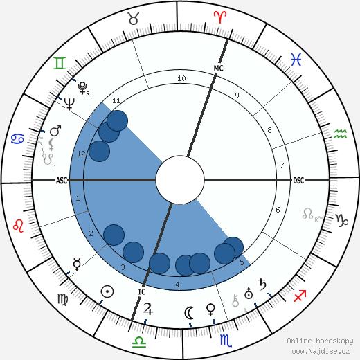 Giuseppe Saragat wikipedie, horoscope, astrology, instagram