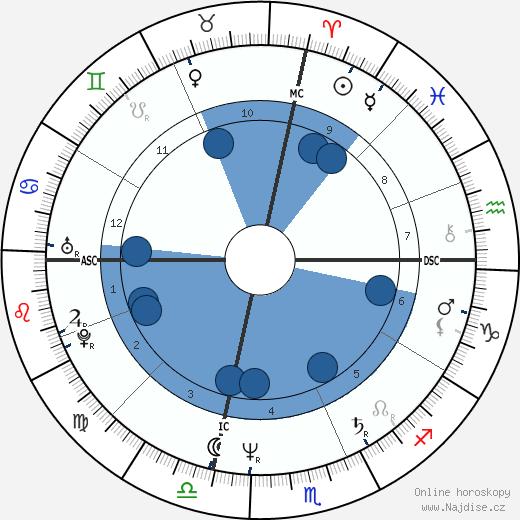 Giuseppe Tornatore wikipedie, horoscope, astrology, instagram