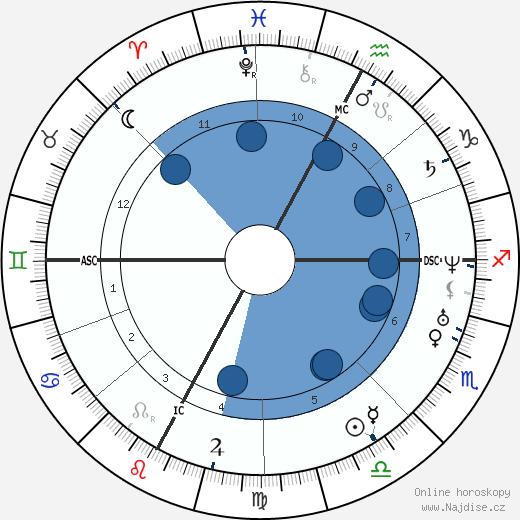 Giuseppe Verdi wikipedie, horoscope, astrology, instagram