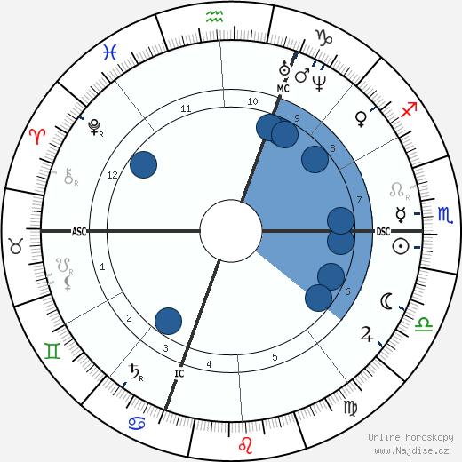 Giuseppe Zanardelli wikipedie, horoscope, astrology, instagram