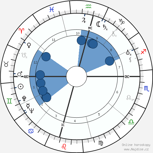 Gladis Monroe wikipedie, horoscope, astrology, instagram
