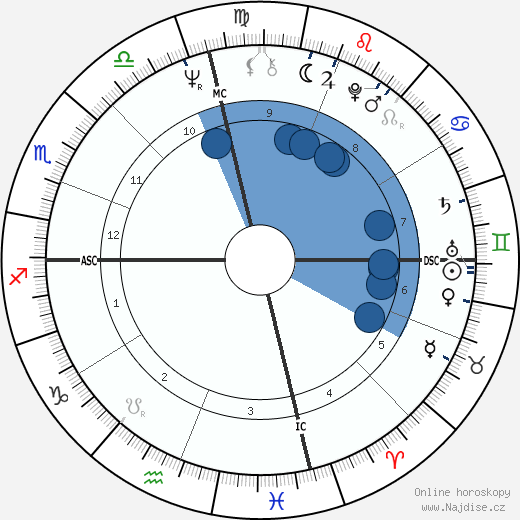 Gladys Knight wikipedie, horoscope, astrology, instagram
