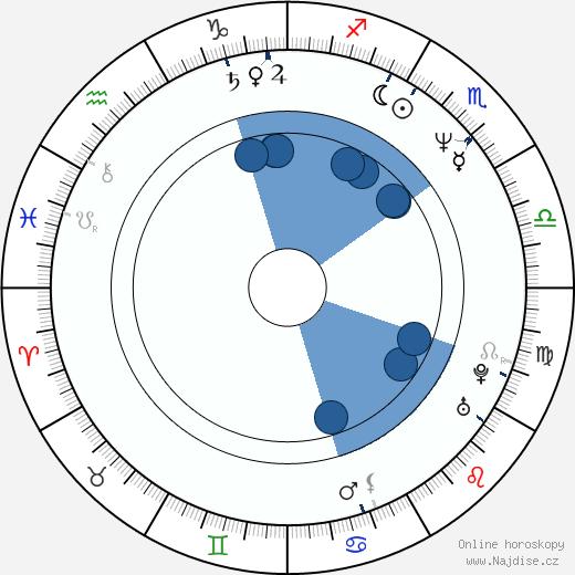 Gledys Ibarra wikipedie, horoscope, astrology, instagram