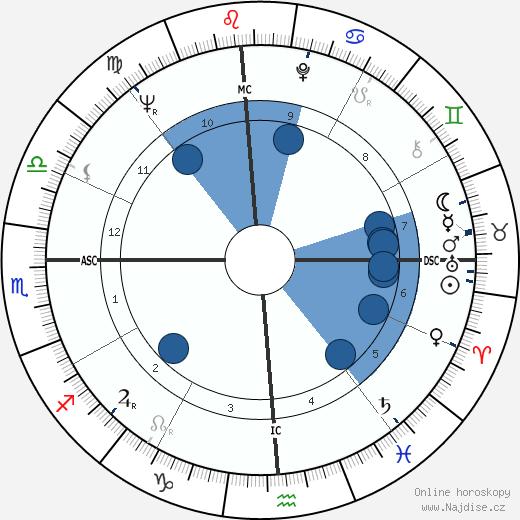 Glen Campbell wikipedie, horoscope, astrology, instagram