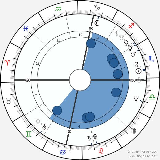 Glen Combs wikipedie, horoscope, astrology, instagram