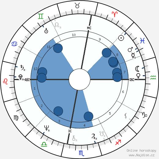Glenn Close wikipedie, horoscope, astrology, instagram