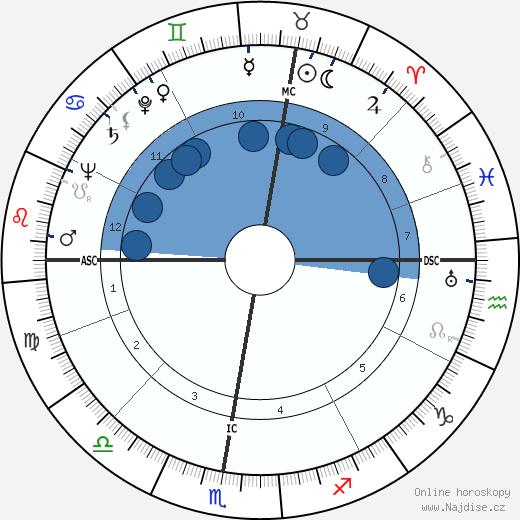 Glenn Ford wikipedie, horoscope, astrology, instagram