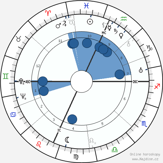 Glenn Miller wikipedie, horoscope, astrology, instagram