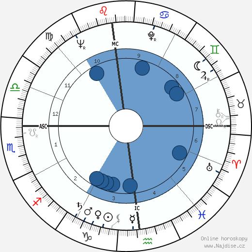 Glenn Yarbrough wikipedie, horoscope, astrology, instagram